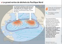 Carte du 7ème Continent et du grand vortex par la NOAA (National Oceanic and Atmospheric Administration)